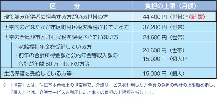 高額介護サービス費区分